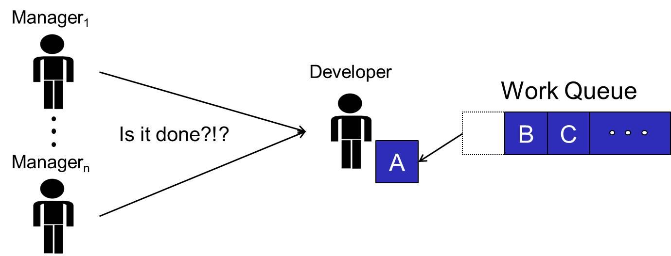 DeveloperToManagerCommunication