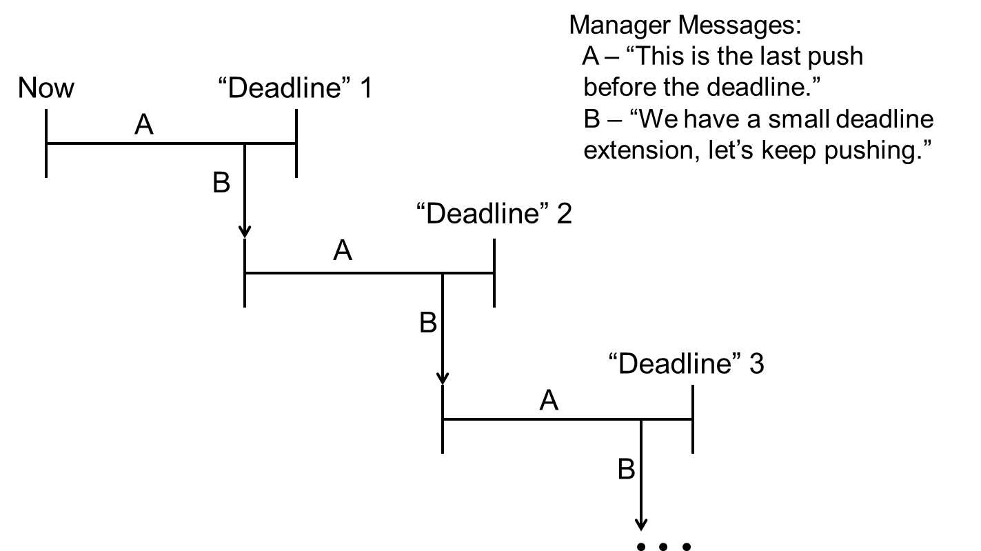 ManagerToDeveloperCommunication