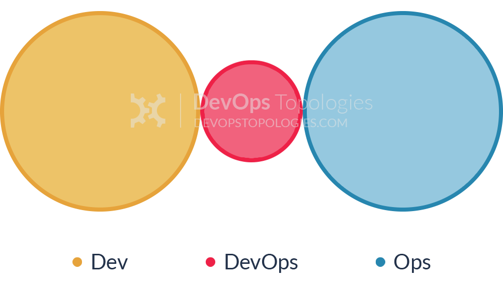 Dev, Ops, and DevOps Silos