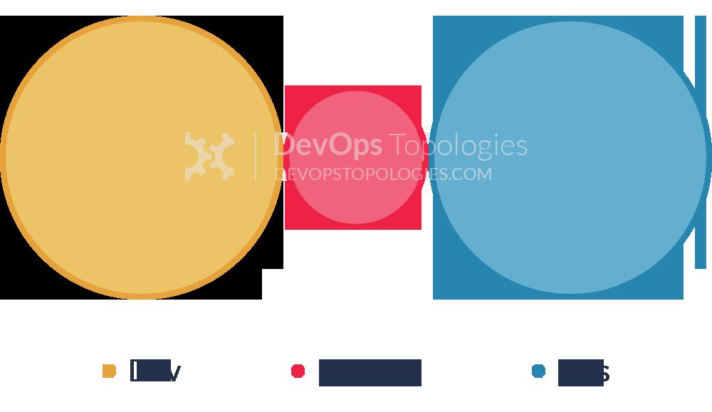 Dev, Ops, and DevOps Silos