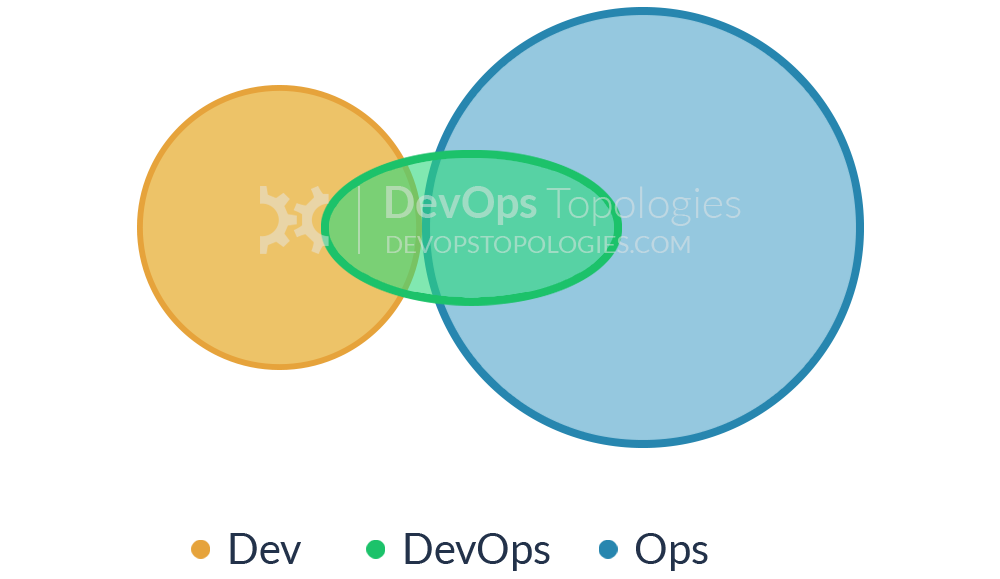 DevOps Team as a Conduit