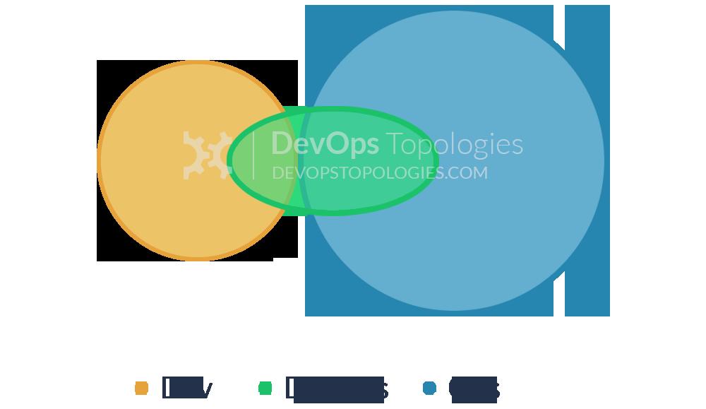DevOps Team as a Conduit