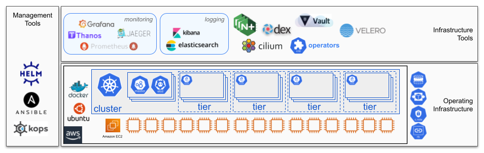 A basic cluster consists of Kubernetes and various infrastructure services.