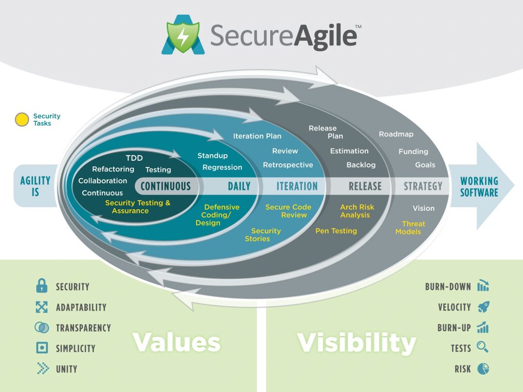 SecureAgile Process