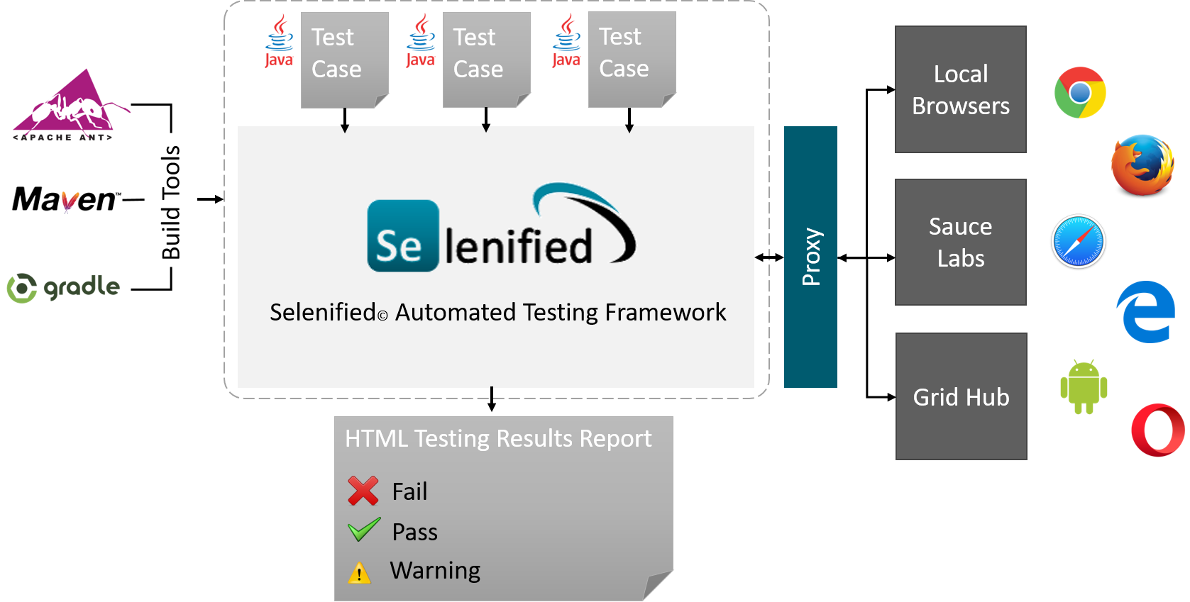 Overview of Selenfied framework