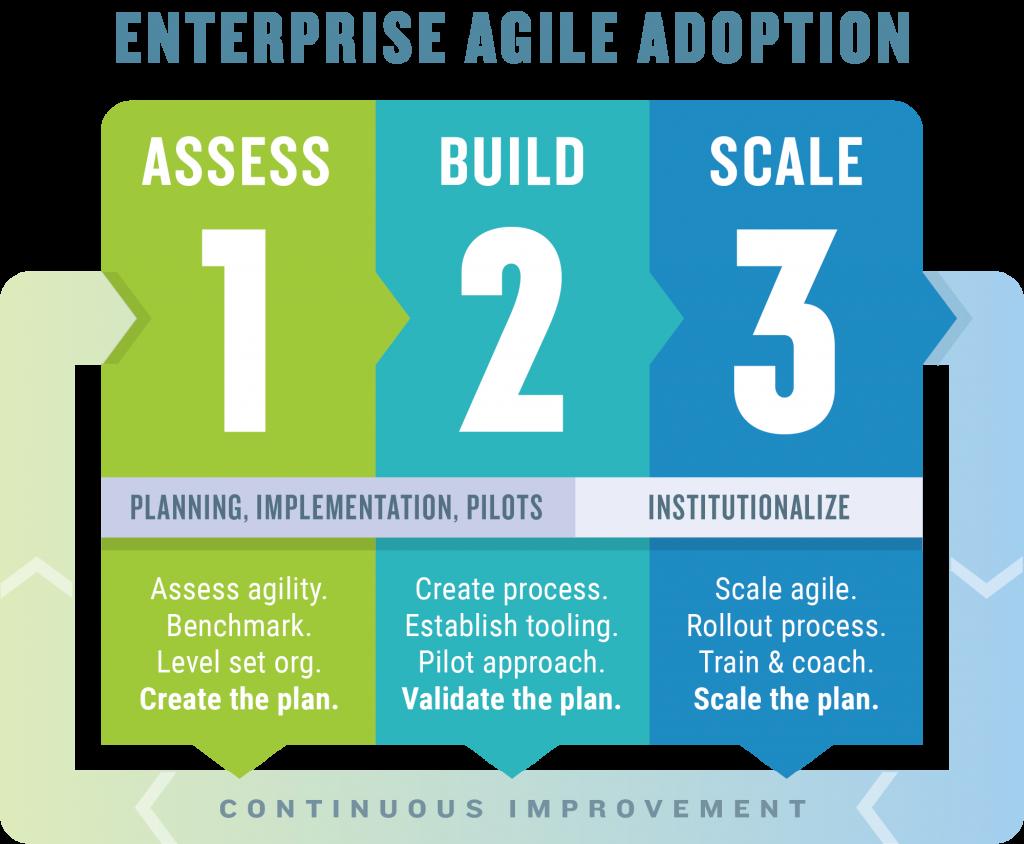 Agile Transformation Model