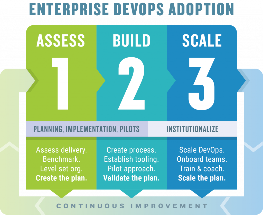 DevOps Transformation Process