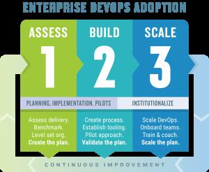 DevOps Transformation Process