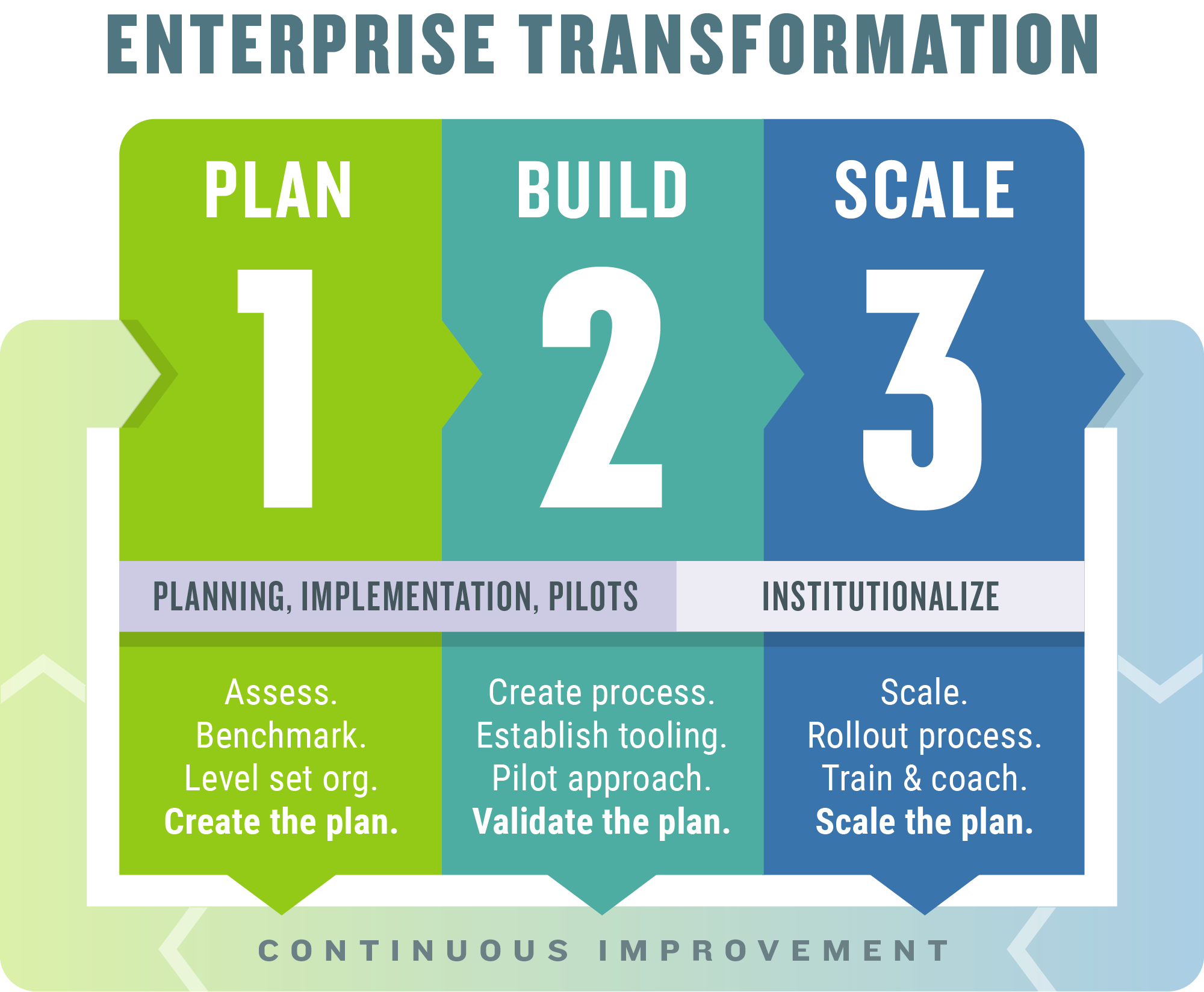 Enterprise Transformation Model