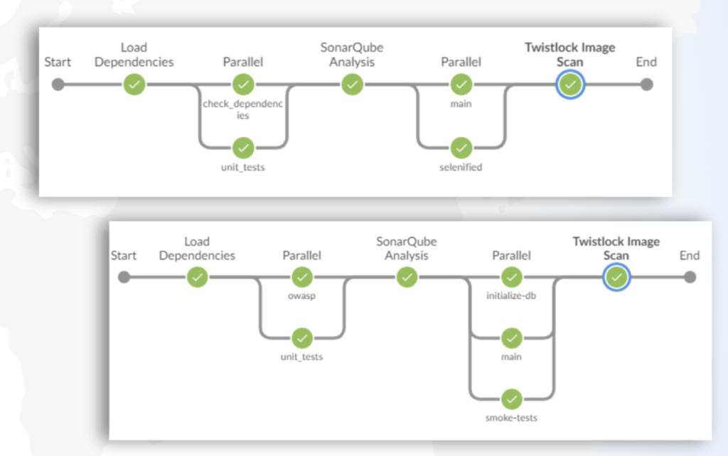 Microservice pipelines of different shapes will run in parallel