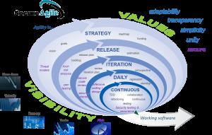 Secure Agile Development Model