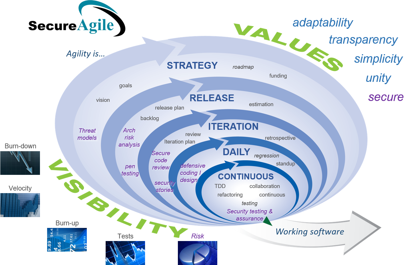 Secure Agile Development Model